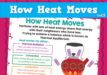 How Heat Moves